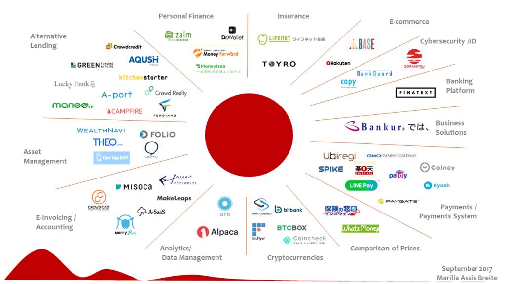 日本のフィンテックサービス
